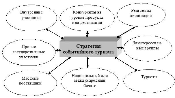 В процессе организации и